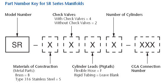 Part Number Key for SR Series Manifolds