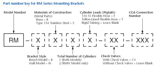 Part number key for RM Series Mounting Brackets